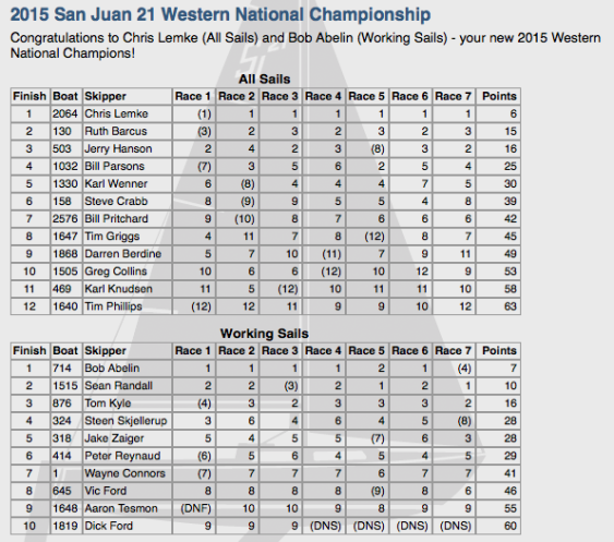 2015 Western Nationals