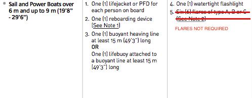 Min Equipment List